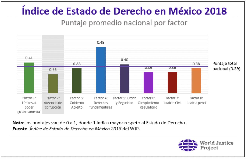 La corrupción y el Estado de Derecho en México - World
